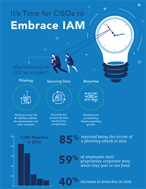 It's Time for CISOs to Embrace IAM
