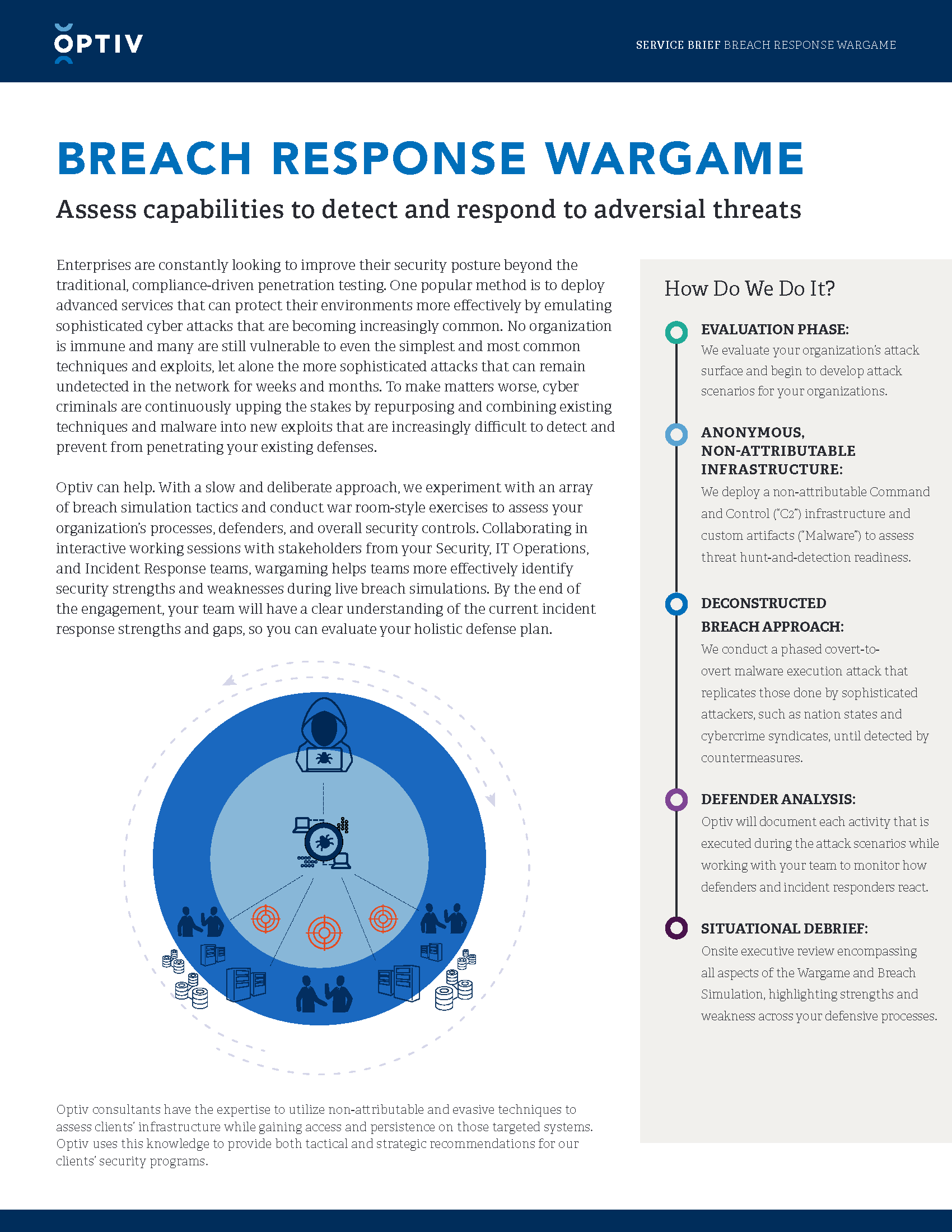Breach Response Wargame