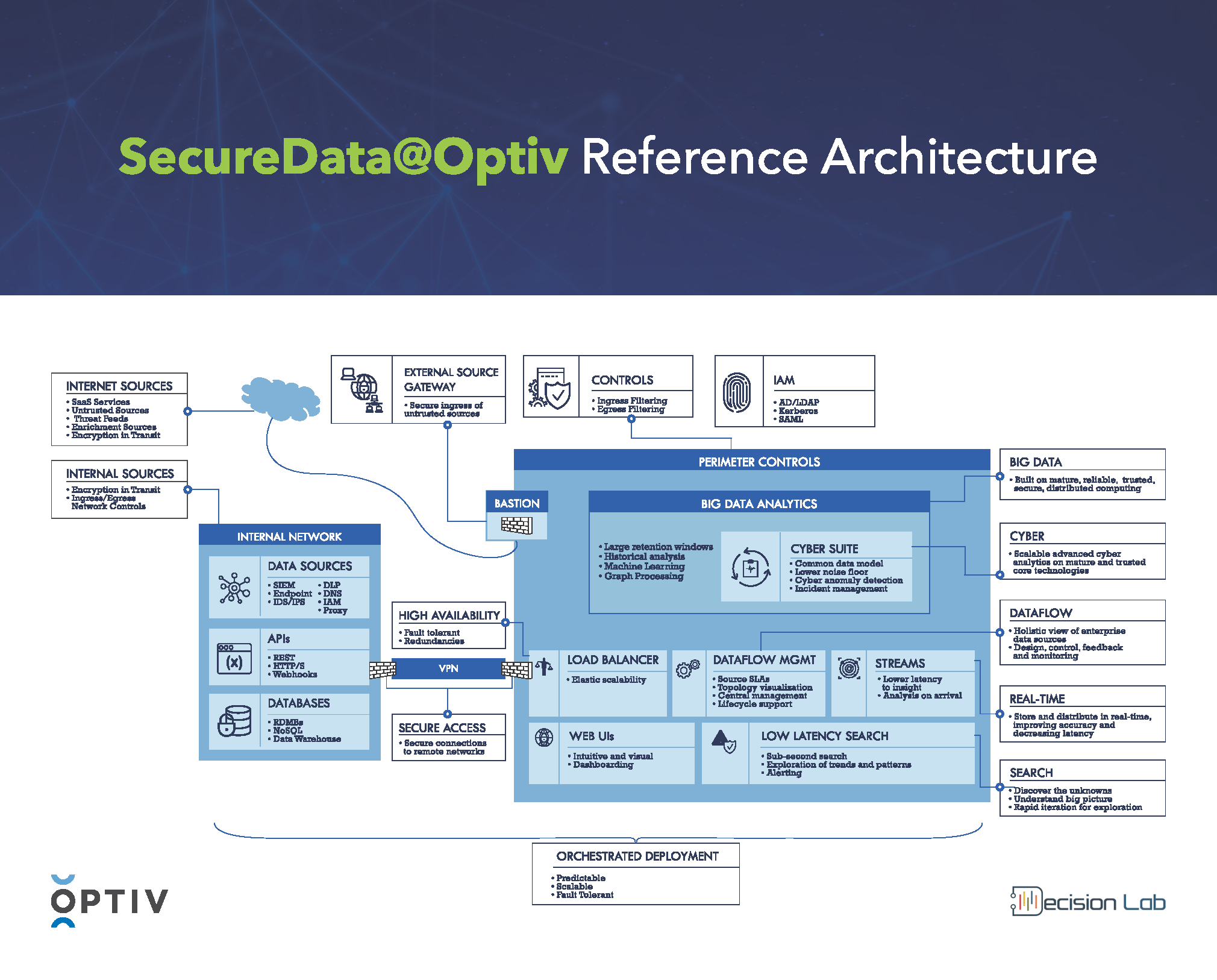 SecureData@Optiv Reference Architecture