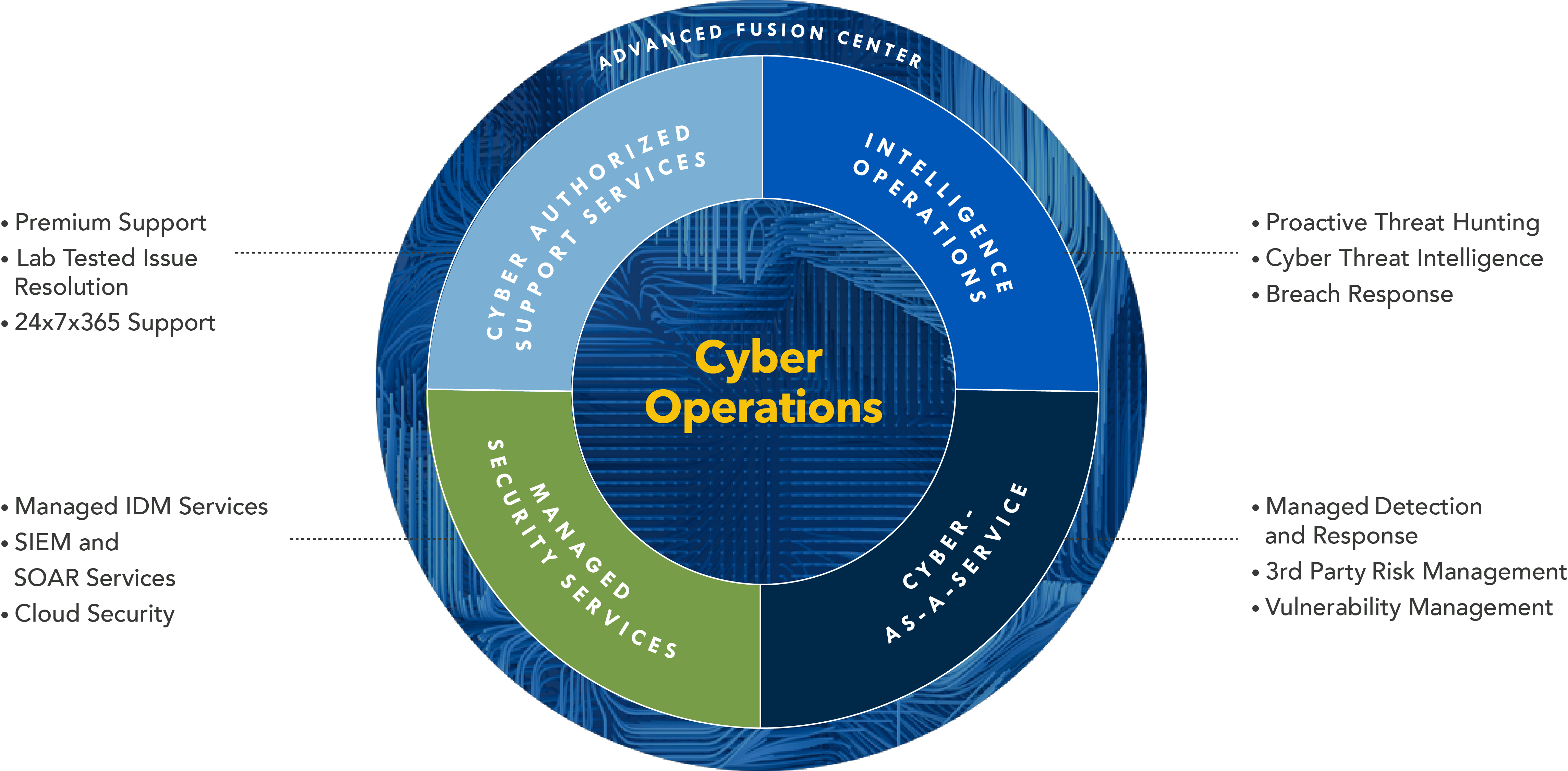 Cyber Operations Diagram
