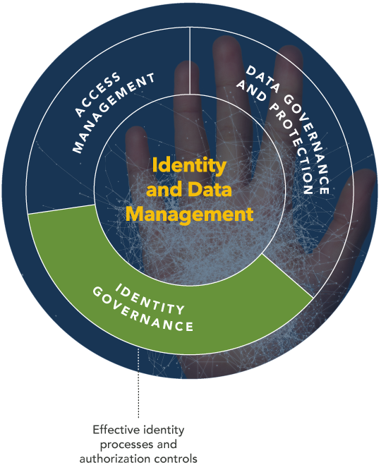 Identity Governance Diagram