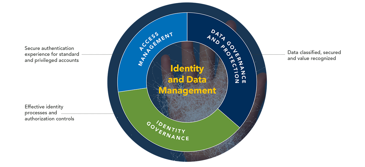Identity and Data Management Diagram