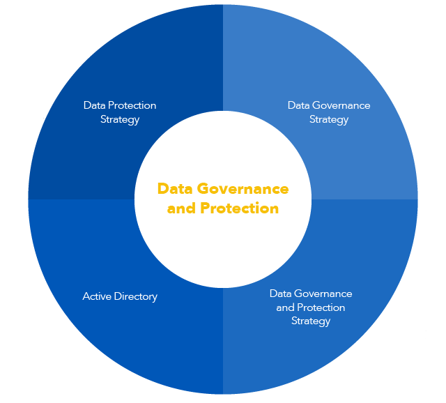 Data Governance and Protection Diagram