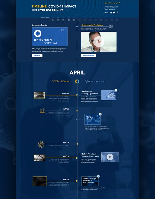 Timeline: COVID-19 Impact on Cybersecurity