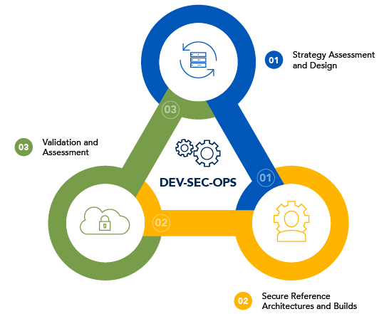CDX L2 Section 5 Cloud lifecycle