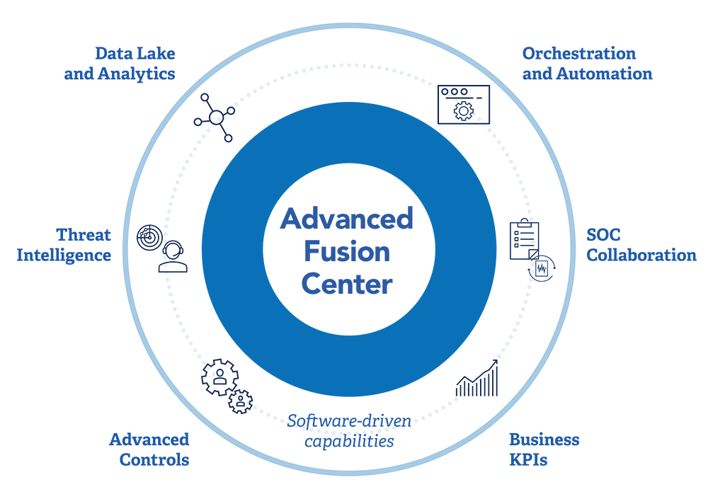 Advanced Fusion Center Diagram Image