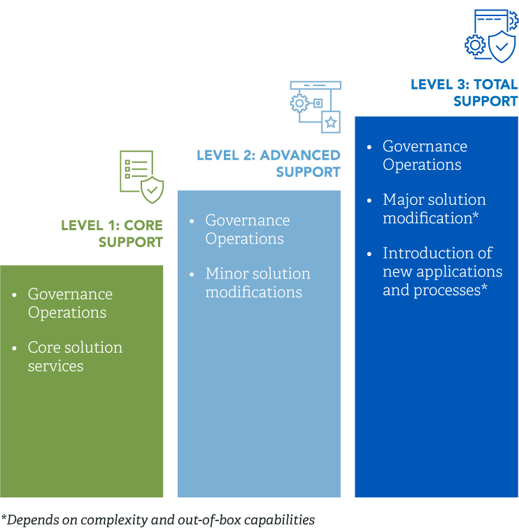 Cyber as-a-Service Subscription Diagram Image