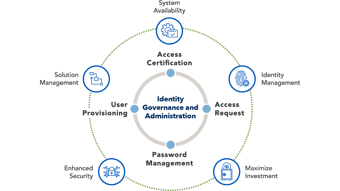 Identity Governance and Administration Image