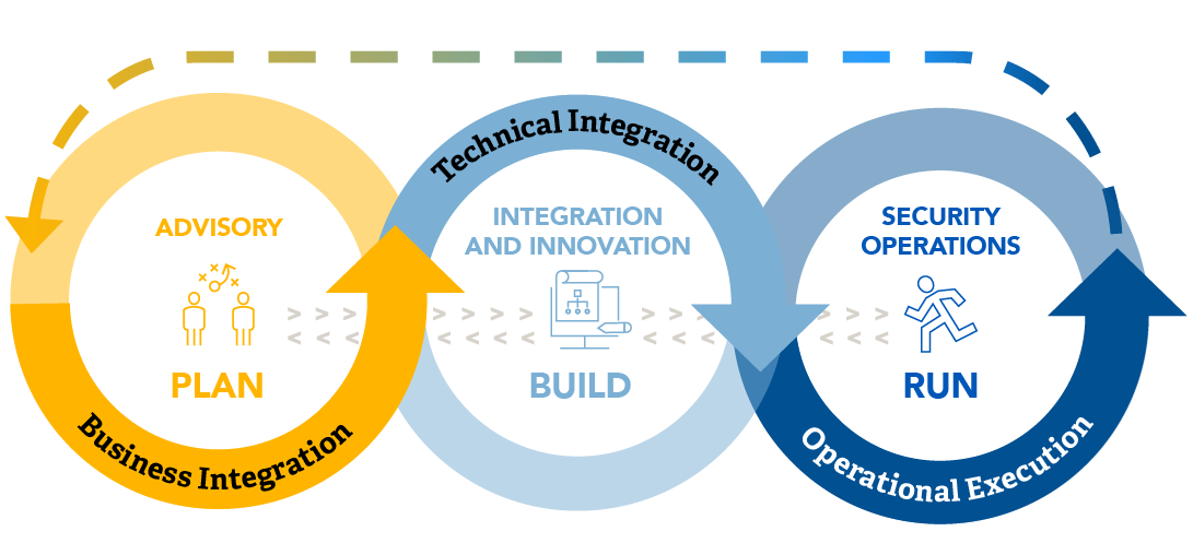 Partner SailPoint Business Technical Operational Integration Diagram
