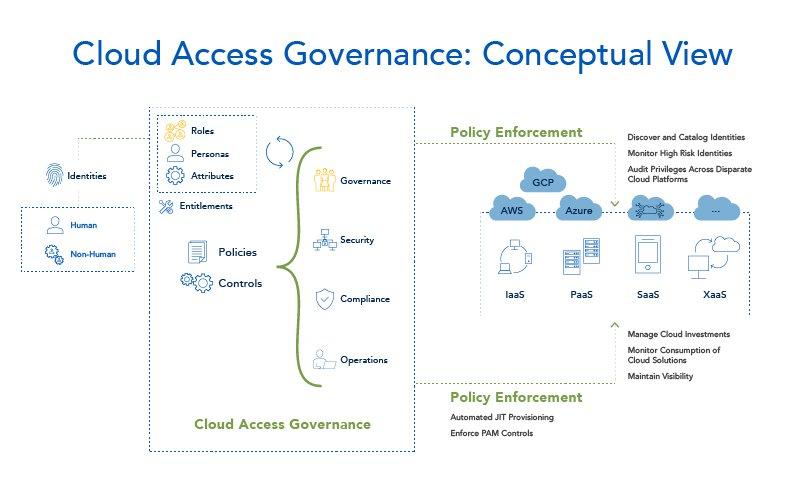cpi-IDGov_Blog-Interior-Image-Cloud-Governance_800x500 copy-100