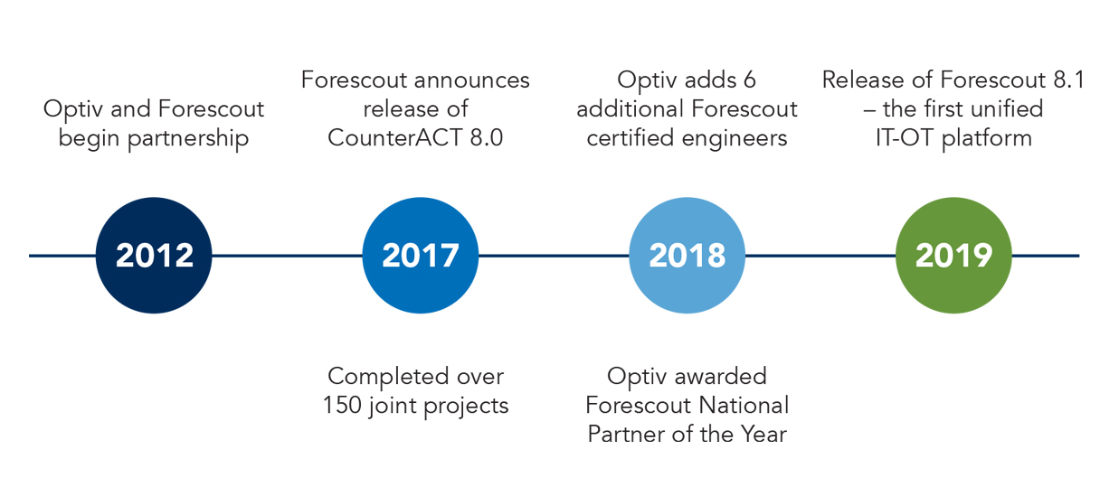 Forescout Timeline