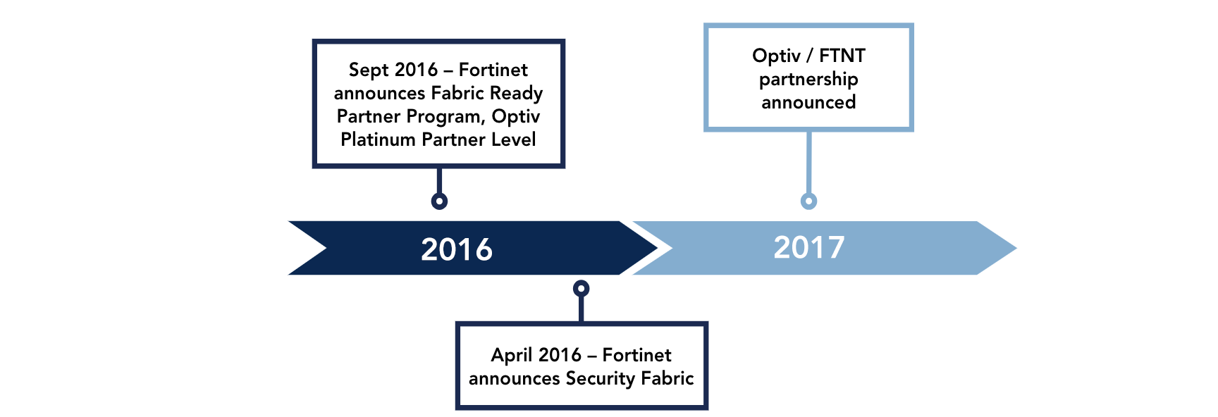Fortinet Awards