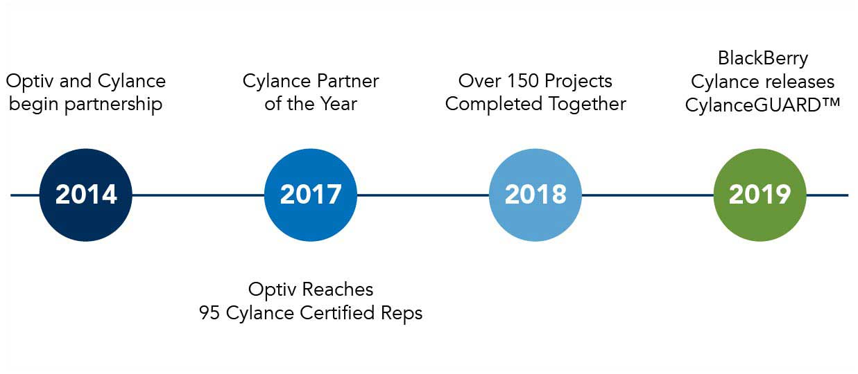 Partner Timeline Graphic