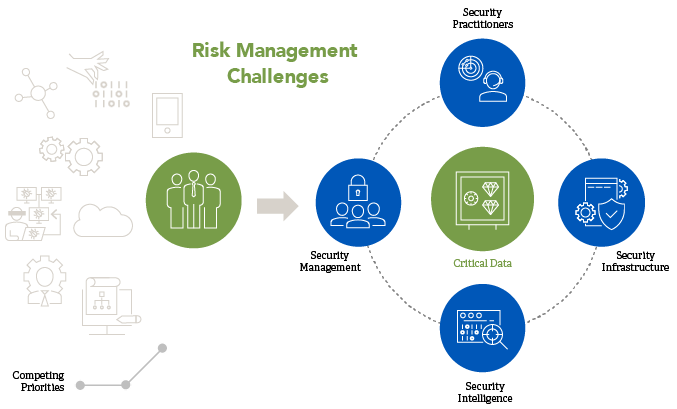 Risk Management and Digital Transformation