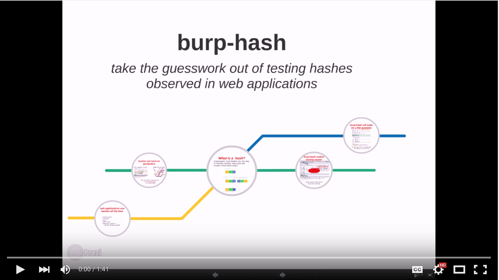 Black Hat Tools Arsenal: Burp-Hash Plugin, Part 2 - How it Works | Optiv