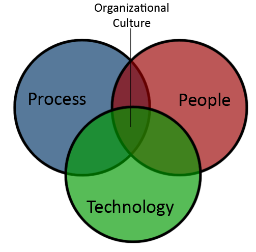 The People, Process & Technology Overlap