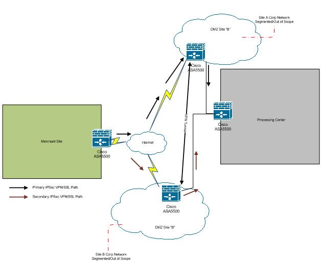 PCI DSS and the Network Diagram | Optiv