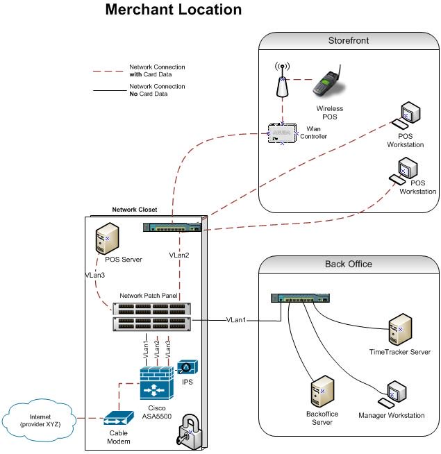 Pci Dss And The Network Diagram Optiv