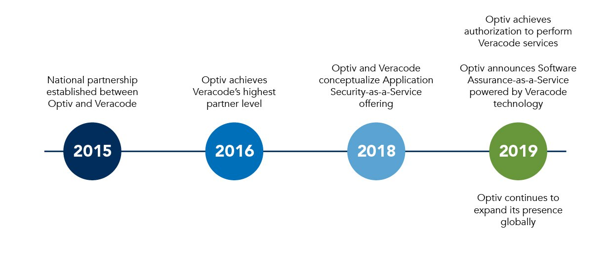 Veracord Timeline Web Graphic