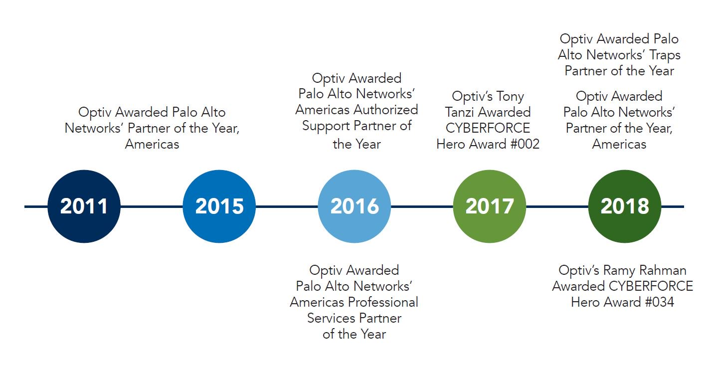 Palo Alto Networks | Optiv