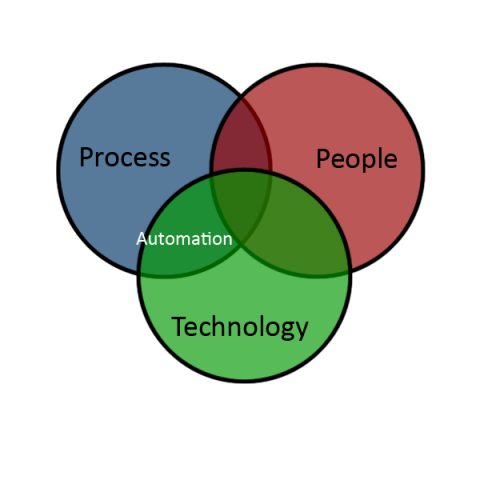 Process Technology Overlap