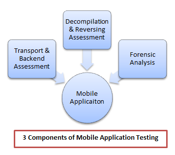 Securing Mobile Gaming